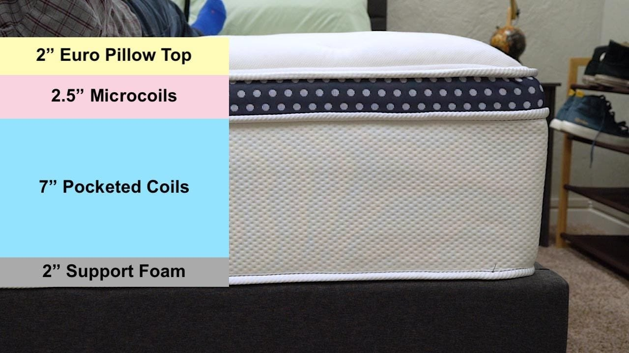 Wink Bed Mattress Construction layers
